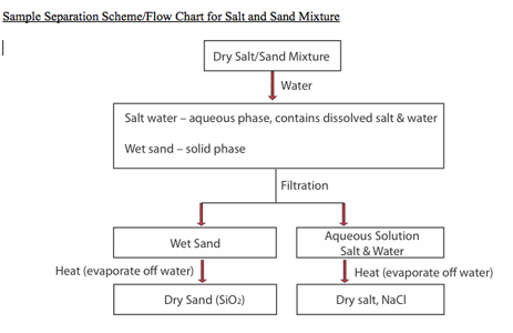 extraction and evaporation separating the components It was observed that whenever no further loss of the solution, by evaporation, was the objective of an extraction is to recover valuable soluble components from raw materials by first dissolving them in the liquid solvent, so that the components can be later separated and retrieved from the water.